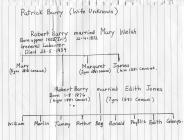 Linda Davies' family tree