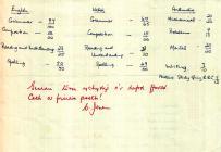 Adroddiad Ysgol Catrin Tudfil Beynon Davies 1956 (Cefn)