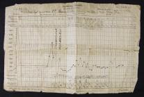 WW1 military hospital record belonging to James...